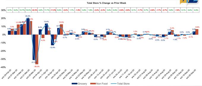 Total Store Change vs week