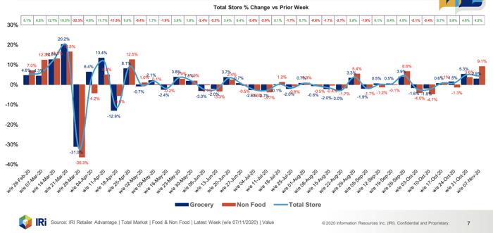 Total store prior week
