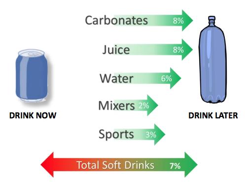 Soft Drinks sales