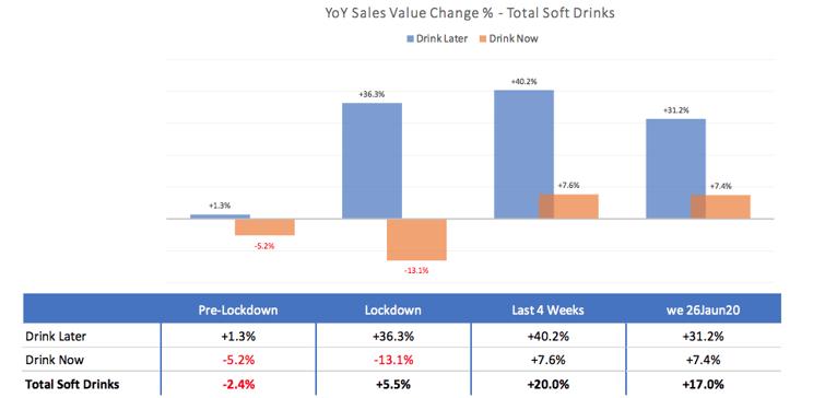 YoY sales value change