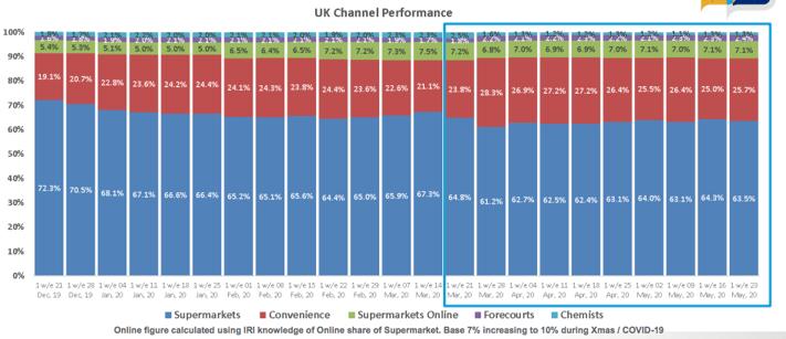 uk channel performance